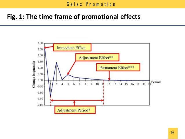 impact of sales promotion on sales 2 to study the impact of various sales promotion techniques towards customers apparel impulse buying behaviour 3.