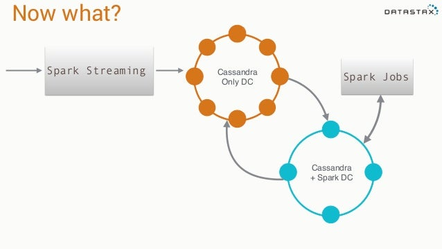 Apache Cassandra Design Architectures