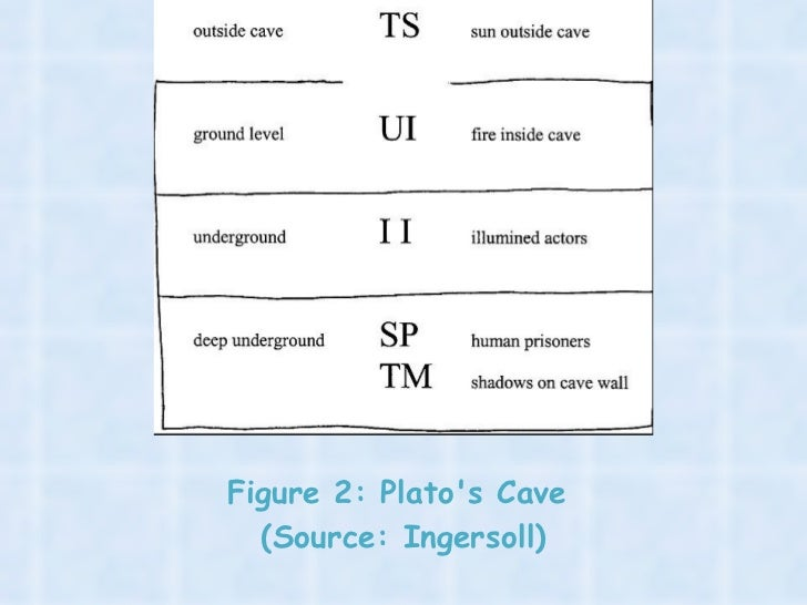 an analysis of platos allegory of the cave In the allegory of the cave, plato distinguishes between people who mistake sensory knowledge for the truth and people who really do see the truth.