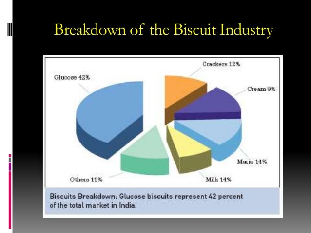 """outlook in biscuits market in india Our industry report on the """"biscuits and cookies industry in india 2015-19"""" does just that it provides a comprehensive view on how the industry is performing, its market size, growth forecasts, and drivers and inhibitors contributing to the growth."""