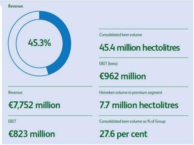 Heineken market segmentation