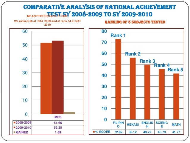 analysis of national achievement test of Waikanae school reading comprehension progress and achievement test analysis 2014 page 2 about this assessment • pat reading comprehension stanines enable a student's achievement to be compared against national norms they also enable teachers and parents to compare student performance across.