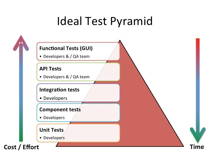 what is test strategy in manual testing