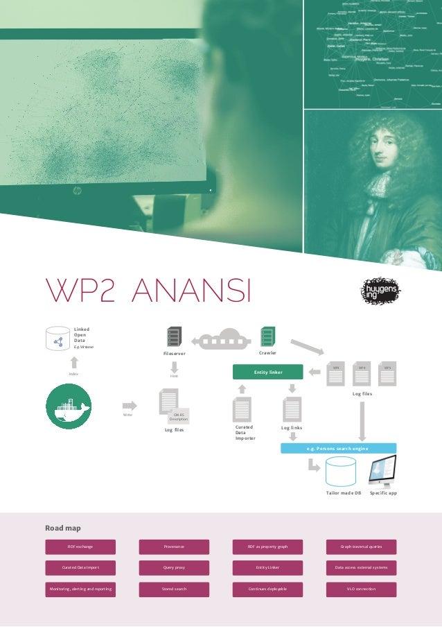 WP ANANSI Log links Fileserver Crawler Logfiles Log files Linked Open Data E.g. Virtuoso Index Write WP4WP3 Entity linker ...