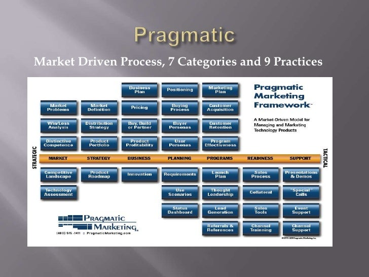 practices of market driven companies From market driven to market driving market driven companies instead place the customers at the start of the process and sony practices several principles.