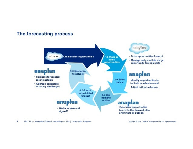 Sales Forecasting: Detailed Visibility, Real-Time Trends, Instant Cos…