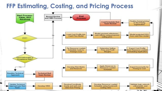 costing and pricing Definition of marginal cost pricing: the process of setting an item's price at the  same level as the extra expense involved in producing another item by using.