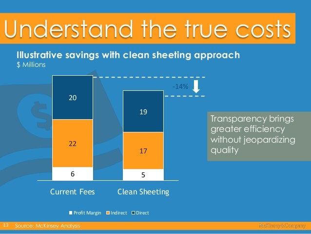 Understand the true costs Illustrative savings with clean sheeting approach $ Millions  -14% 20 19  22  17  6  5  Current ...