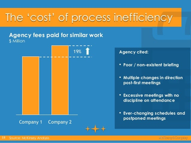 """The """"cost"""" of process inefficiency Agency fees paid for similar work $ Million  19%  Agency cited:  • •  18  Source: McKin..."""