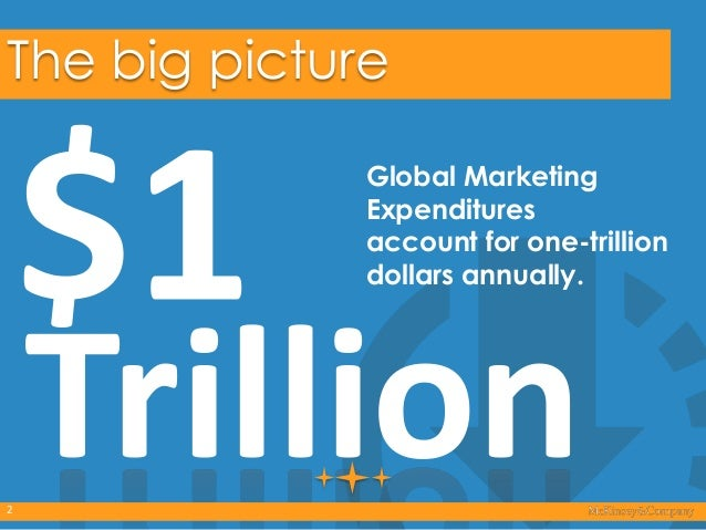 The big picture Global Marketing Expenditures account for one-trillion dollars annually.  2  Trillion