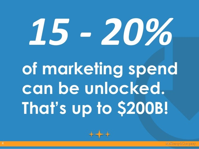 15 - 20% of marketing spend can be unlocked. That's up to $200B! 4