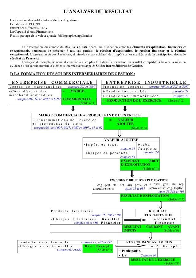 L'ANALYSE DU RESULTAT La formation des Soldes Intermédiaires de gestion Le tableau du PCG 99 Intérêt des différents S. I. ...