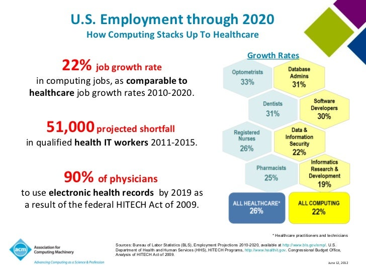 Job Growth Information Technology on information technology integration, information technology development, information technology spending, information technology innovation, information technology core, information technology art, information technology sector, information technology market share, information technology improvements, information technology governance, information technology repair, information technology challenges, information technology advancement, information technology strategy, information technology assets, information technology risk, information technology team work, information technology collaboration, information technology work environment, information technology division,