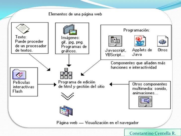 Anatomia de una pagina web