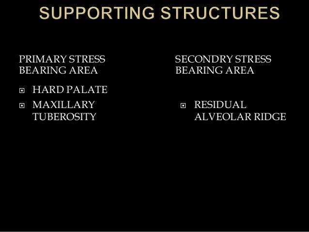 PRIMARY STRESS BEARING AREA SECONDRY STRESS BEARING AREA  HARD PALATE  MAXILLARY TUBEROSITY  RESIDUAL ALVEOLAR RIDGE