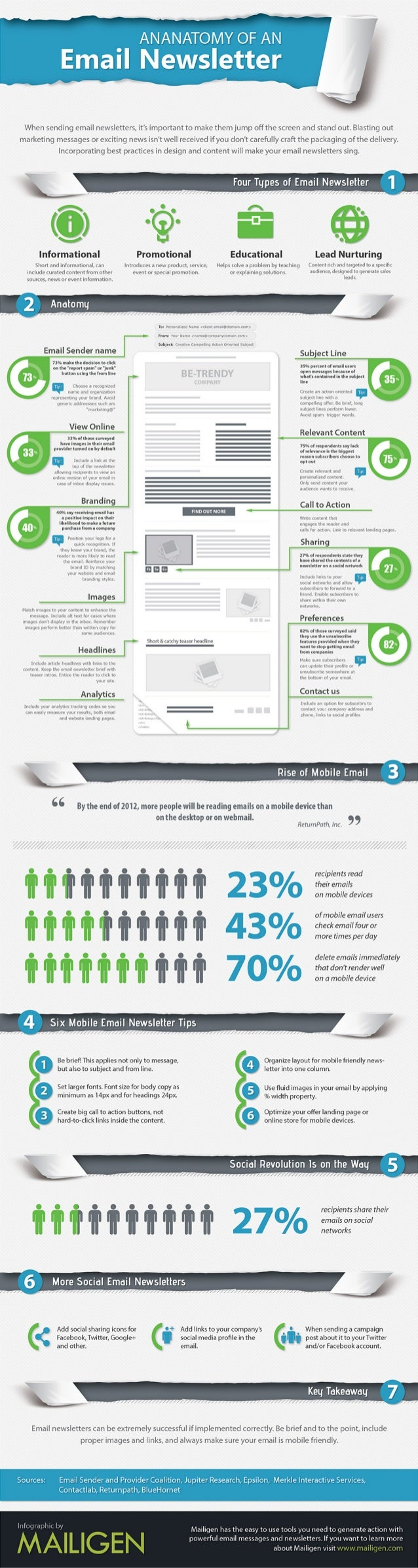 Anatomy o an email newsletter by mailigen - INFOGRAPHIC