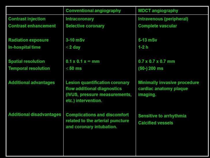 Anatomy And Imaging Of Coronary Artery Disease With