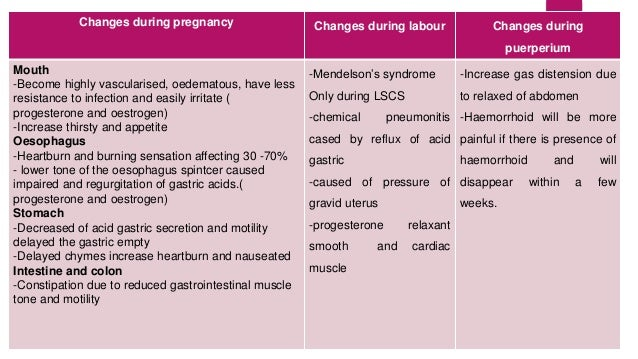 Changes during pregnancy Changes during labour Changes during  puerperium  Mouth  -Become highly vascularised, oedematous,...