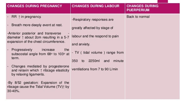 CHANGES DURING PREGNANCY CHANGES DURING LABOUR CHANGES DURING  PUERPERIUM  - RR ↑ in pregnancy.  - Breath more deeply even...