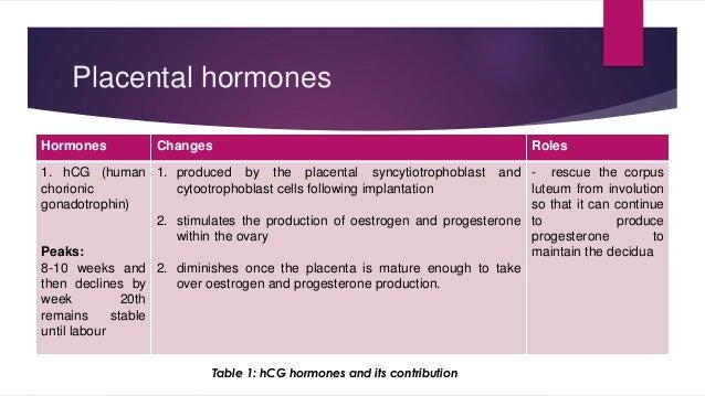Placental hormones  Hormones Changes Roles  1. hCG (human  chorionic  gonadotrophin)  Peaks:  8-10 weeks and  then decline...