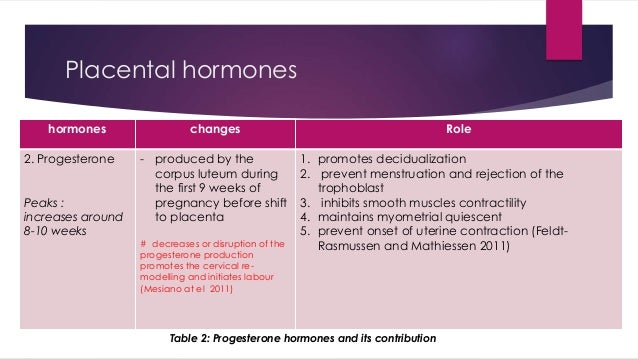 Placental hormones  hormones changes Role  2. Progesterone  Peaks :  increases around  8-10 weeks  - produced by the  corp...
