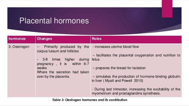 Placental hormones  hormones Changes Roles  3. Oestrogen -- Primarily produced by the  corpus luteum and follicles  - 3-8 ...