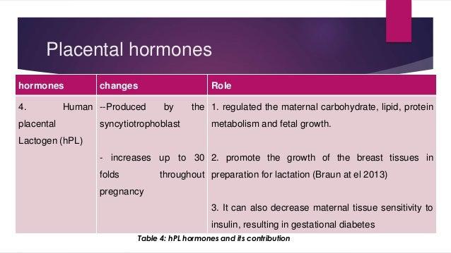 Placental hormones  hormones changes Role  4. Human  placental  Lactogen (hPL)  --Produced by the  syncytiotrophoblast  - ...