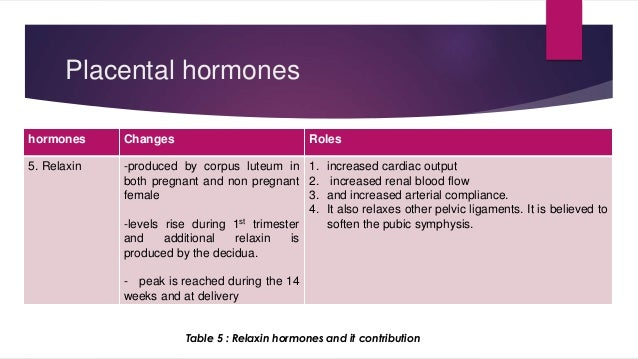 Placental hormones  hormones Changes Roles  5. Relaxin -produced by corpus luteum in  both pregnant and non pregnant  fema...