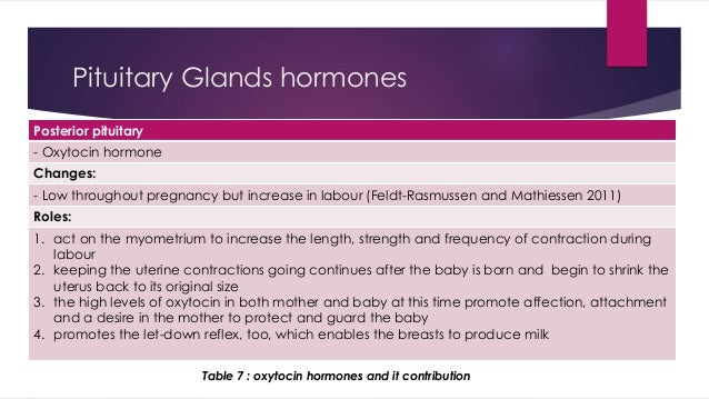Pituitary Glands hormones  Posterior pituitary  - Oxytocin hormone  Changes:  - Low throughout pregnancy but increase in l...