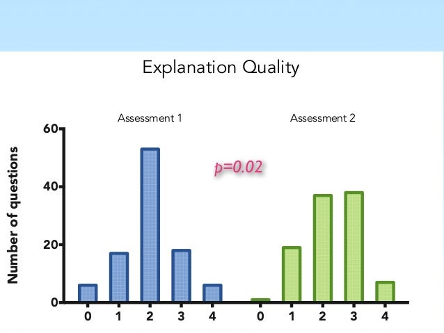 Results: examples 3. Successes
