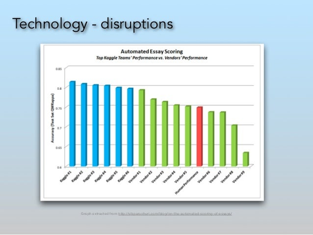 Technology - disruptions Graph extracted from http://vikparuchuri.com/blog/on-the-automated-scoring-of-essays/