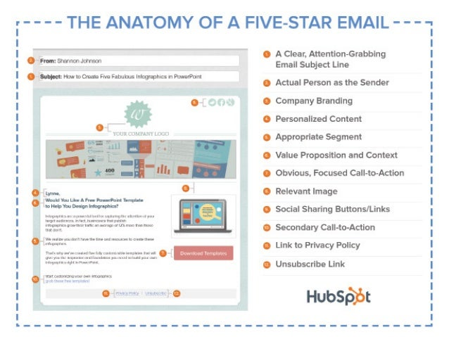 The Anatomy Of A 5 Star Email