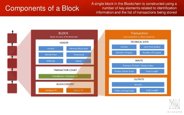 Transfer Between Participants 7 A Single Block In The Blockchain