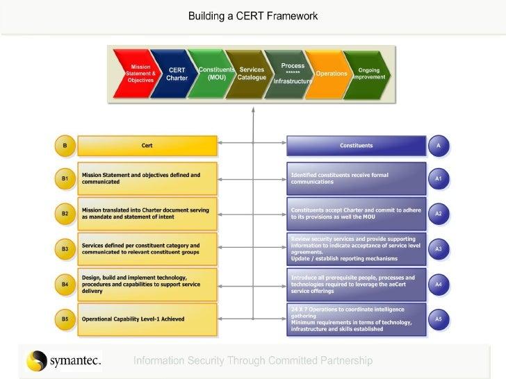 Anatomy of a CERT - Gordon Love, Symantec