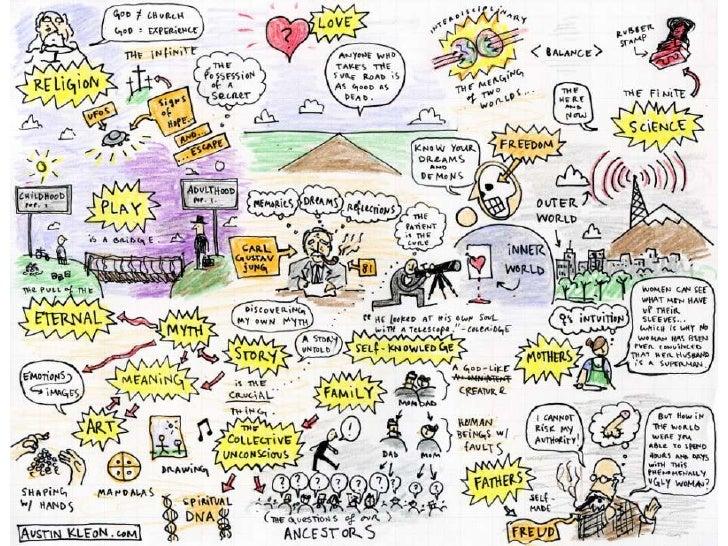 Anatomy Of A Mindmap