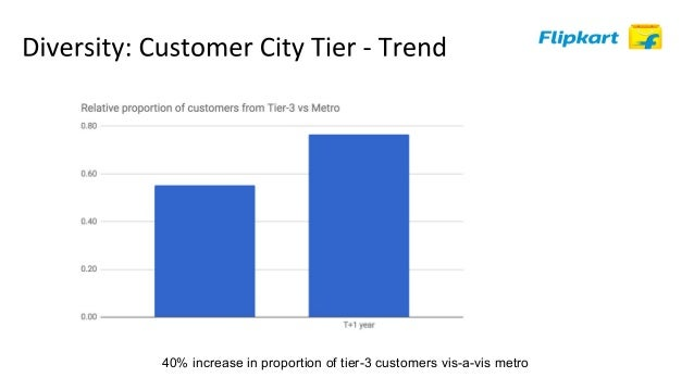Past orders Product Views Users' activity on the platform Customised Search Ranking for User-segment