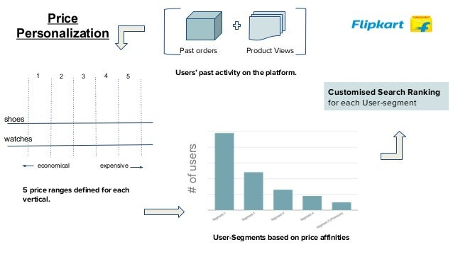 Anatomy of an eCommerce Search Engine by Mayur Datar