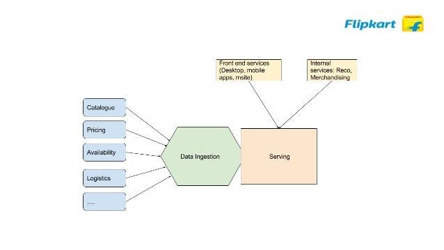● Architectural overview of the search platform ○ Serving and Ingestion ○ Serving functional view ○ Serving architectural ...