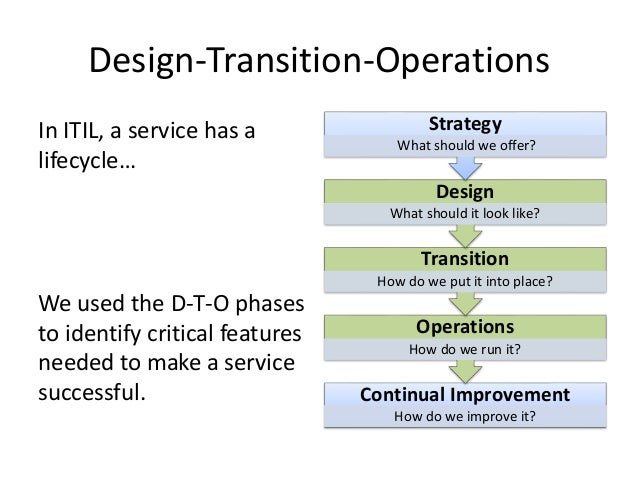 Transition from design to implementation