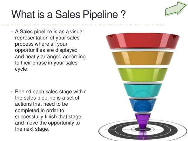 Anatomy of a sales pipeline