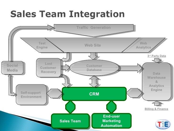 Anatomy Of The Online Sales Engine