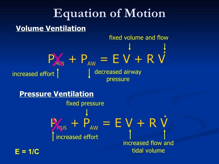 Anatomy Of The Ventilator