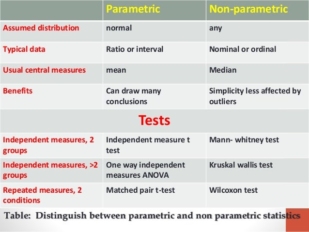 applying anova and non parametric test simulation