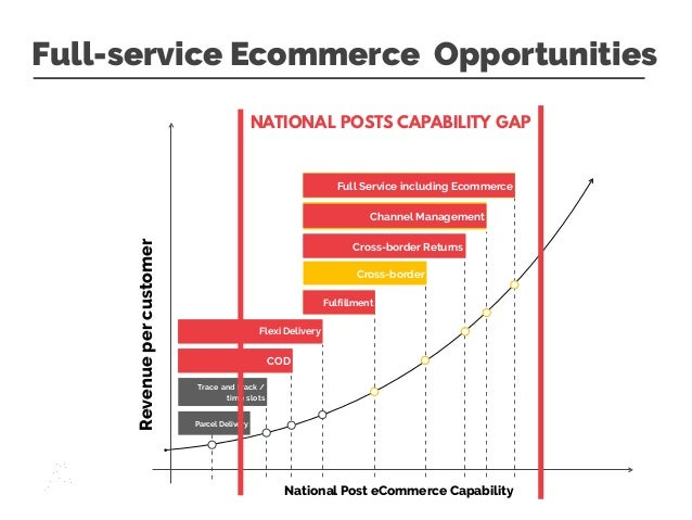 Enabling Posts To An Open Ecommerce Ecosystem