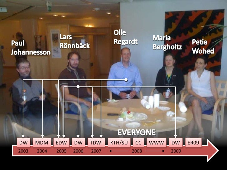 Olle<br />Regardt<br />Lars<br />Rönnbäck<br />Maria<br />Bergholtz<br />PetiaWohed<br />Paul<br />Johannesson<br />EVERYO...