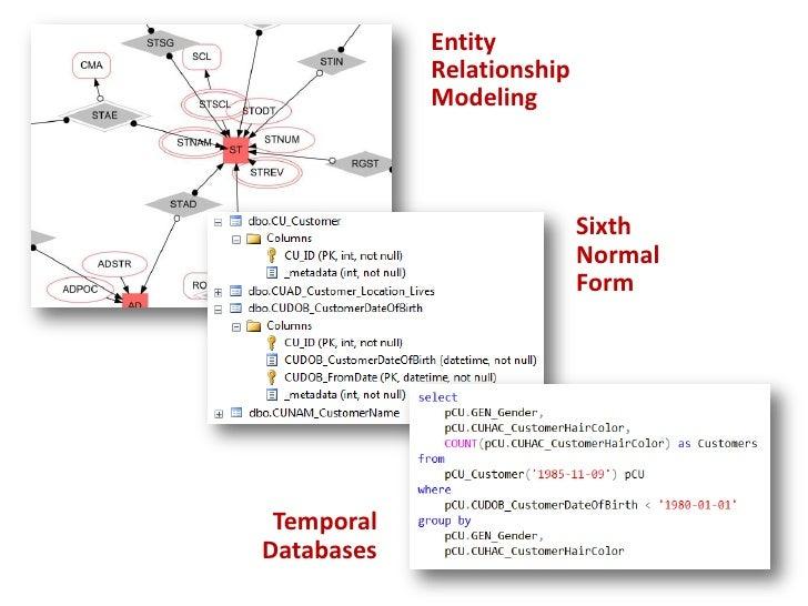 Entity<br />Relationship<br />Modeling<br />Sixth<br />Normal<br />Form<br />Temporal<br />Databases<br />