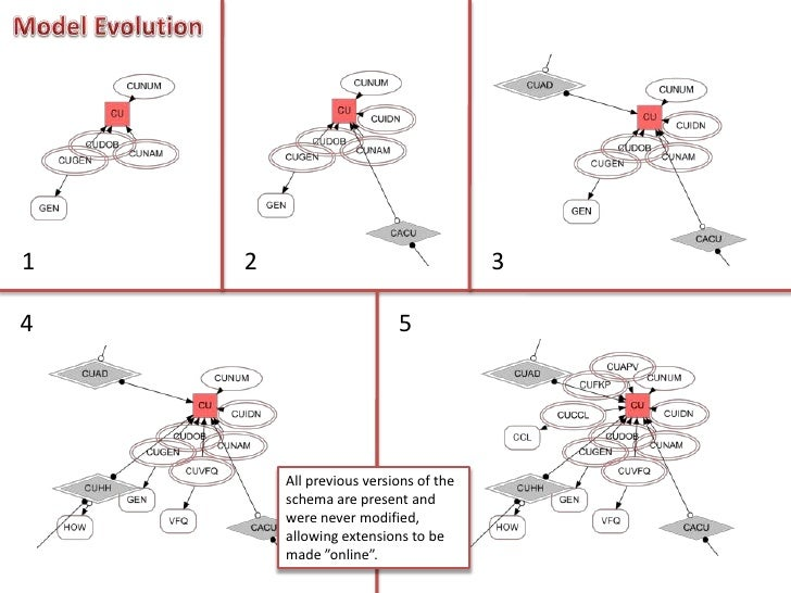 Model Evolution<br />1<br />2<br />3<br />4<br />5<br />All previous versions of the schema are present and werenevermodif...