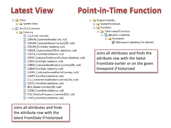 LatestView<br />Point-in-TimeFunction<br />Joins all attributes and finds the attributerow with the latestFromDateearlier ...