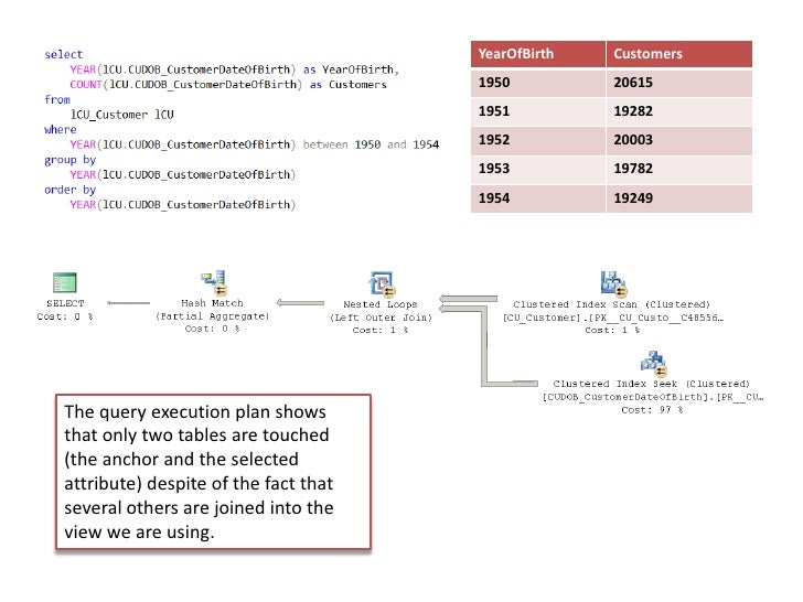 The queryexecution plan shows that onlytwotables are touched (the anchor and the selectedattribute)despite of the fact tha...