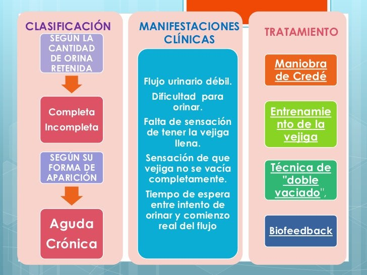 CLASIFICACIÓN   MANIFESTACIONES   SEGÚN LA                                        TRATAMIENTO                   CLÍNICAS  ...